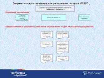 Расторжение договора ОСАГО по инициативе страхователя
