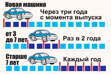 Через какое время проходить техосмотр нового автомобиля?