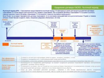 Что такое пролонгация договора страхования?